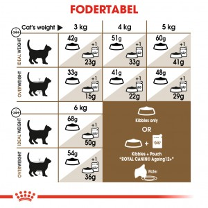 Royal Canin Ageing +12 kattefoder