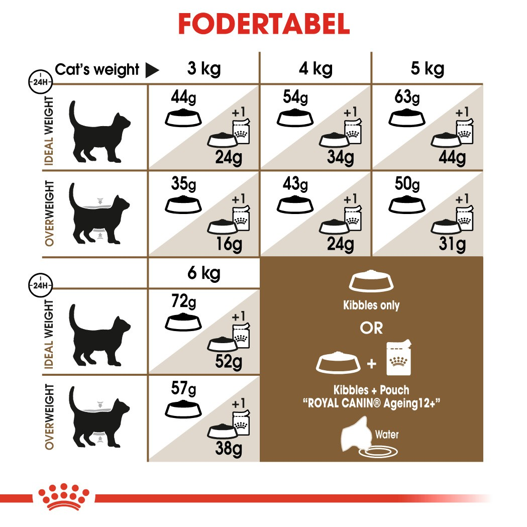 Royal Canin Sterilised 12+ kattefoder