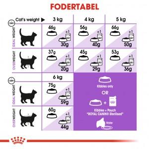 Royal Canin Sterilised +7 kattefoder