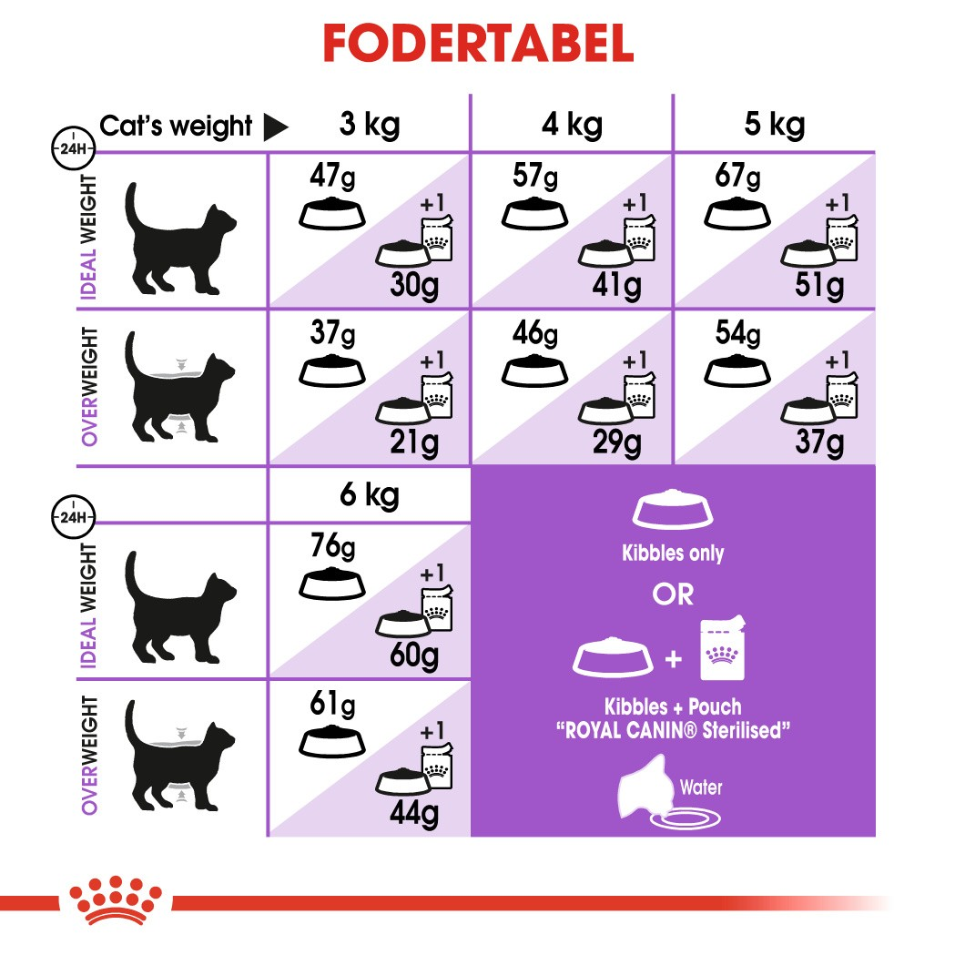 Royal Canin Sterilised 37 kattefoder