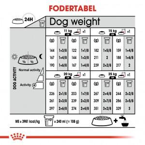 Royal Canin Medium Dermacomfort hundefoder